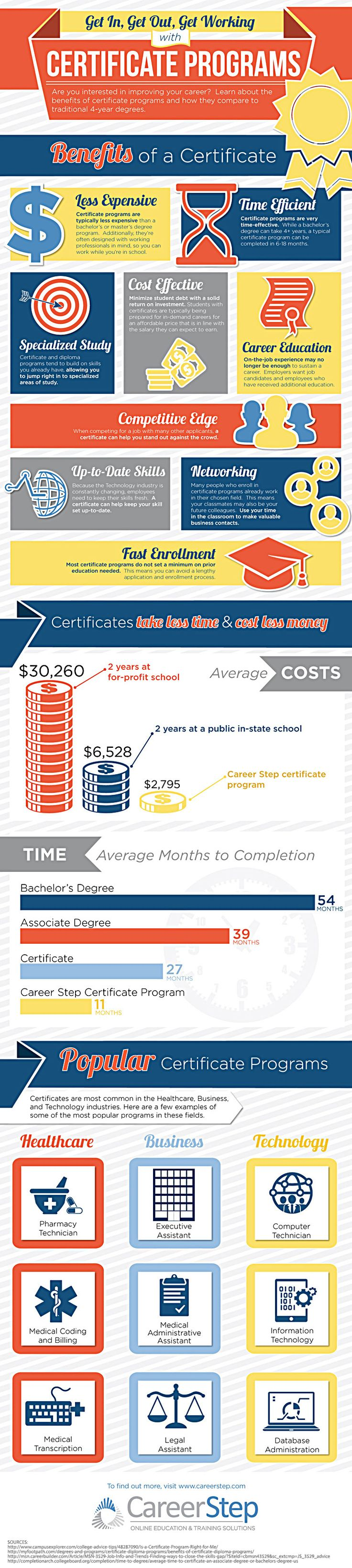 Benefits of certificate programs--including medical coding and billing