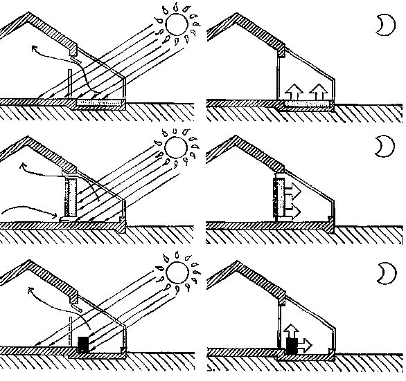 Climate Responsive Building - Appropriate Building Construction in Tropical and Subtropical Regions: 3. Design rules: 3.4 Design for temperate and upland zones