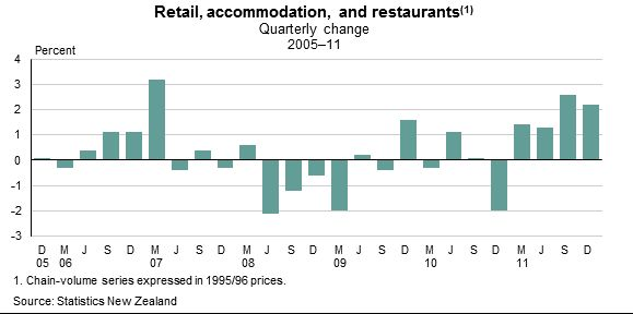 Graph, Retail, accommodation, and restaurants, quarterly change, 2005 to 2011.