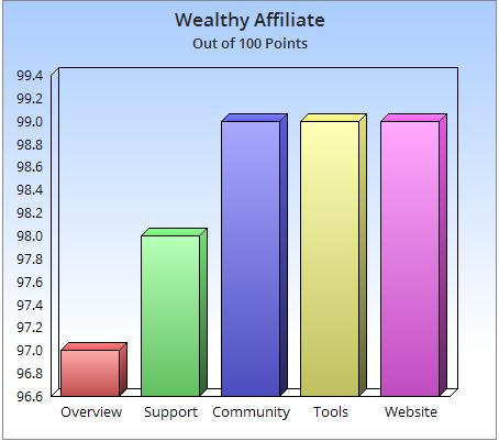 The must for your online business tool bag. http://davesmoneymakingtips.com/wealthy-affiliate-review-daves-take
