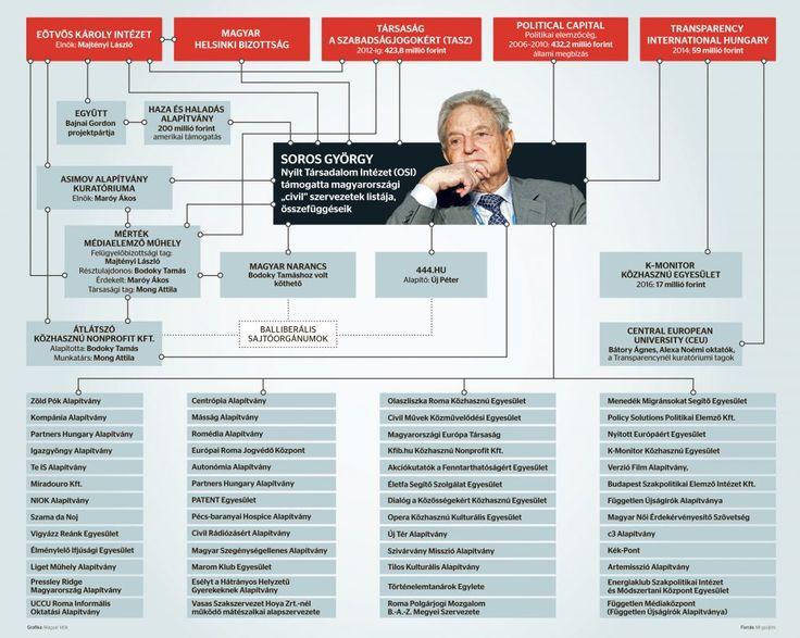 Soros-h%C3%A1l%C3%B3zat-magyaridok.hu_.j