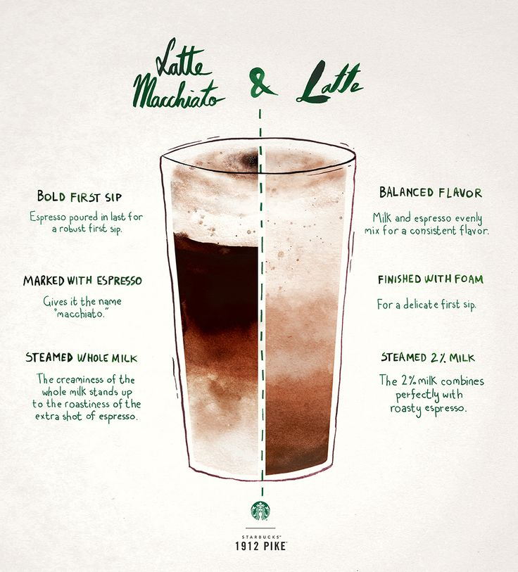 Difference Between A Latte Macchiato
