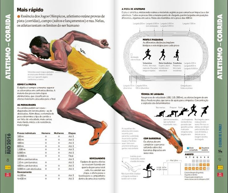 Rio 2016 Olympic sports (series)