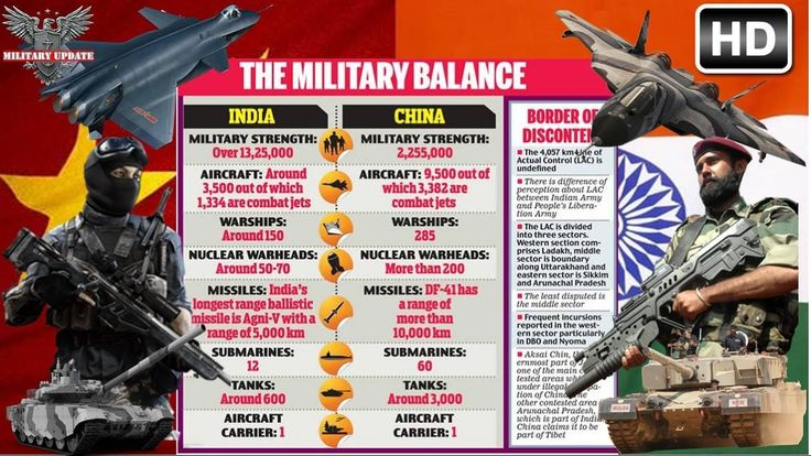 INDIA vs CHINA : Military Power Comparison In Action 2017