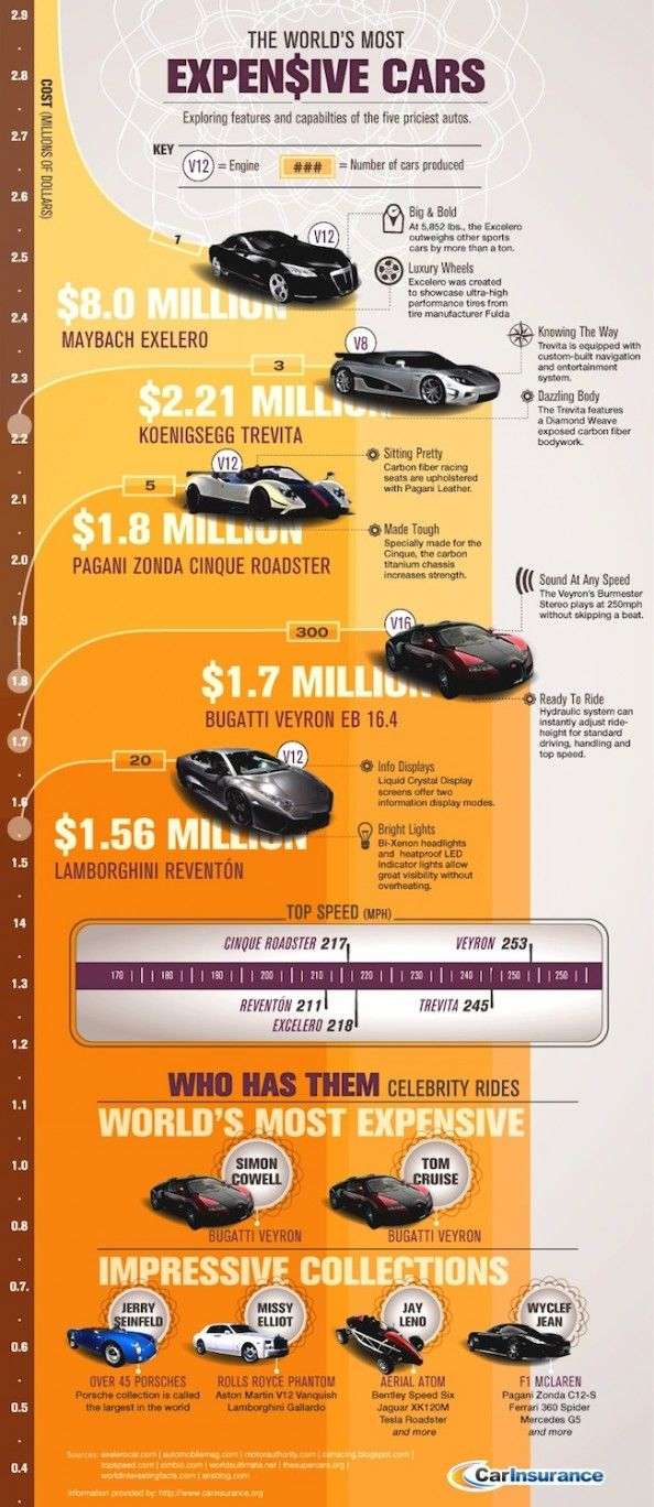 The Worlds Most expensive Cars [Infographic]