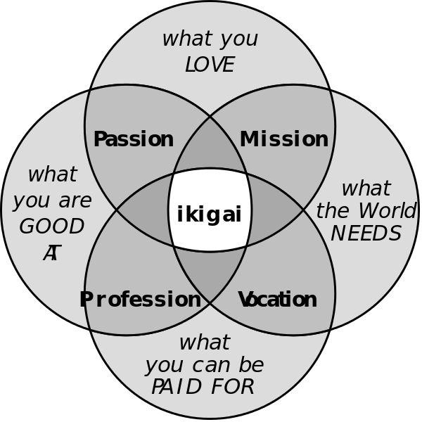 Ikigai: trova il tuo scopo per una felice e sana longevità