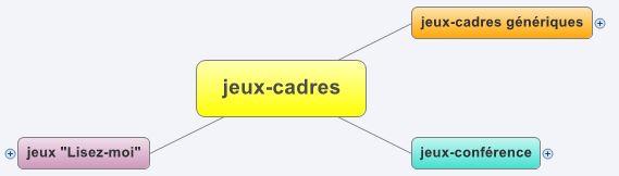 Jeux-cadres - Thiagi.fr