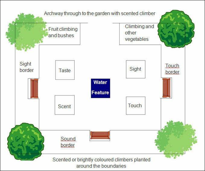 School Garden Plans Garden Design Ideas
