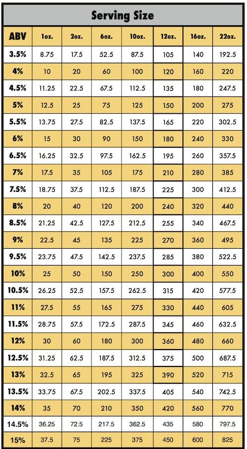 25 best ideas about calorie chart on pinterest calorie for Craft beer ibu chart