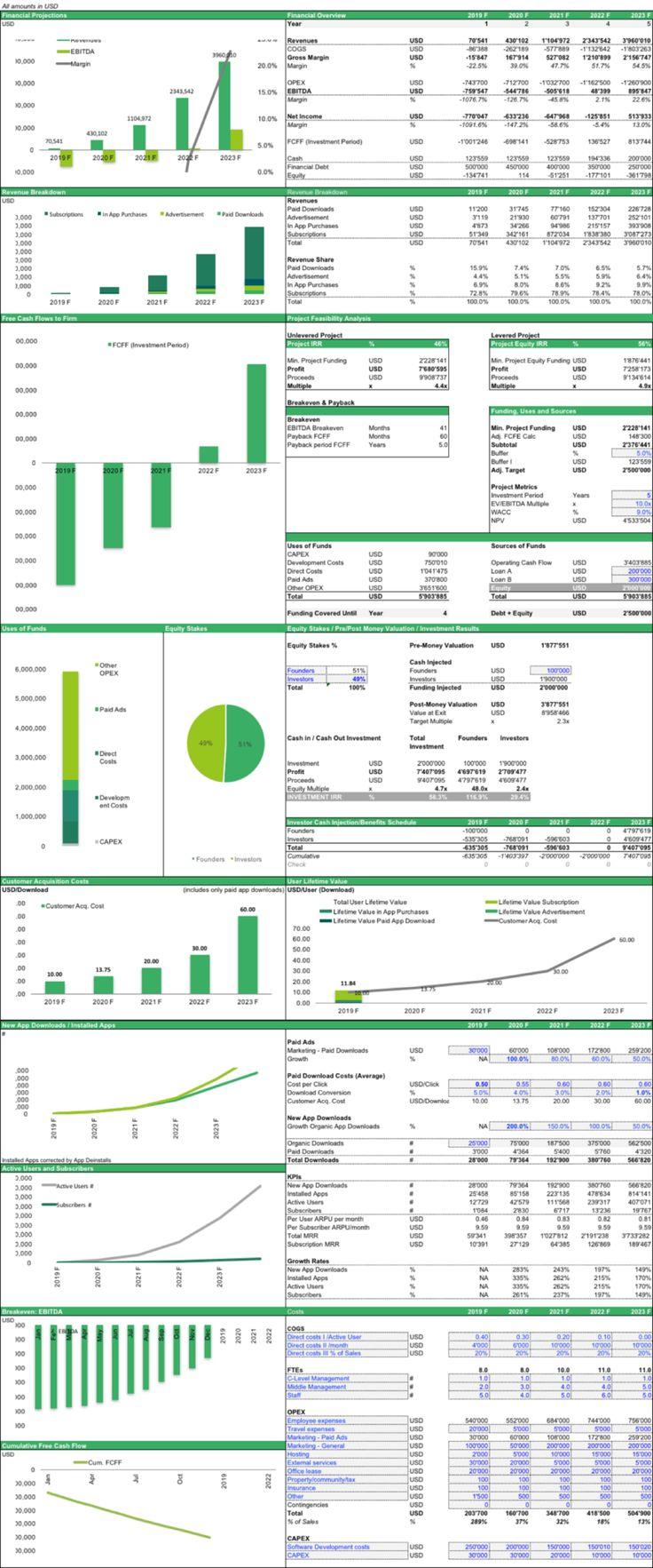 Financial Model for Mobile App Mobile App Business Plan