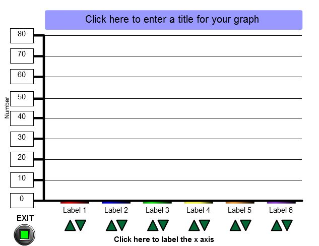 "This is an image from this resource on the Internet4Classrooms' ""Third Grade Math Skill Builders interactive help on standardized tests"" resource page:    Amblegraph.    Create simple bar charts online. Students can use if for very quick surveys or a teacher can use it to model the construction of a bar graph with a class or group. Most elements are editable."