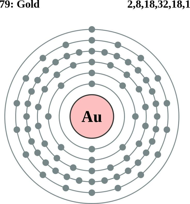 gold atom Science Engineering Pinterest Gold and Atoms