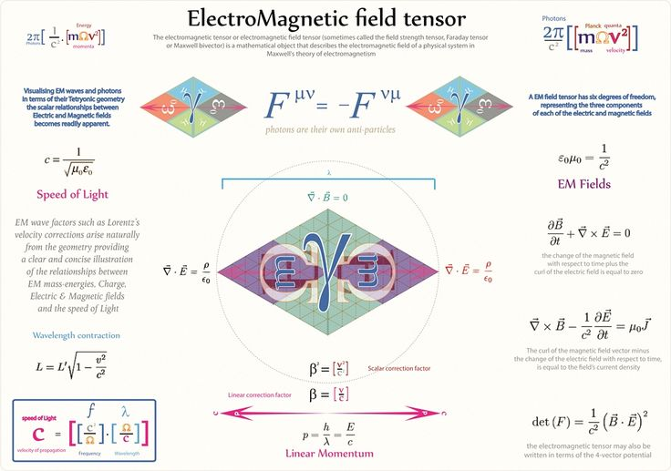 Tetryonics 69.03 - The Electromagnetic field tensor models the field impedances and vector forces associated with photons and EM waves...... Tetryonic theory geo-metricizes the tensor math with radiant 2pi equilateral mass-energy momenta field geometries