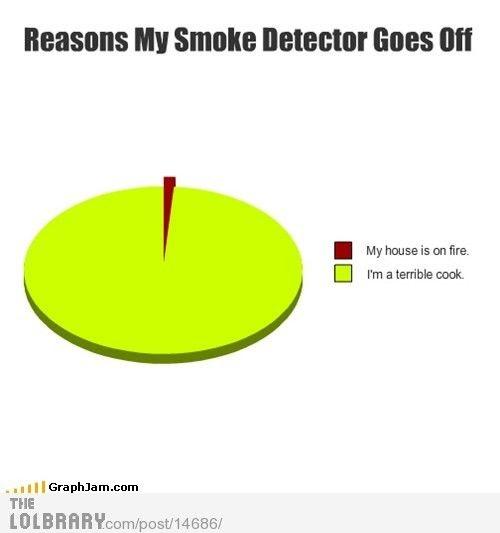 reasons my smoke detector goes off gigglesnort pinterest. Black Bedroom Furniture Sets. Home Design Ideas