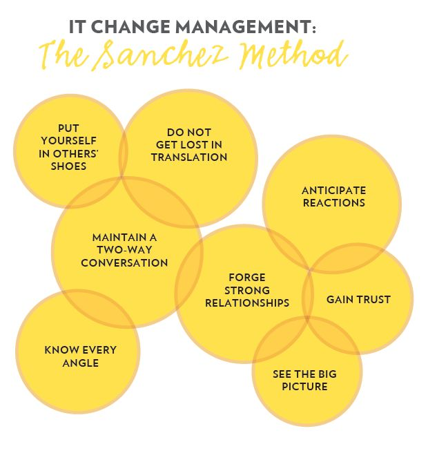 project and change management In the busy world of project management, the only thing certain is change by taking the time to create a change management plan, your work won't overwhelm you each time a little change to the project is needed.