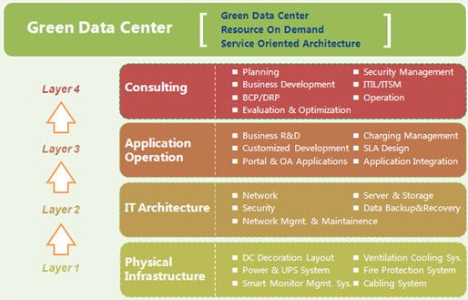 Green Energy-saving, Modular Deployment——Data Center Service Solution - ZTE Corporation