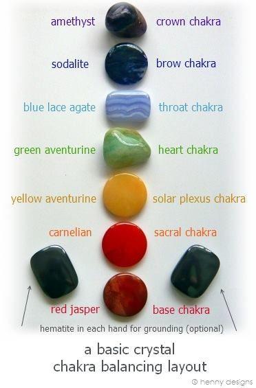 Great meditation aid - Basic Crystal Chakra Balancing Layout.