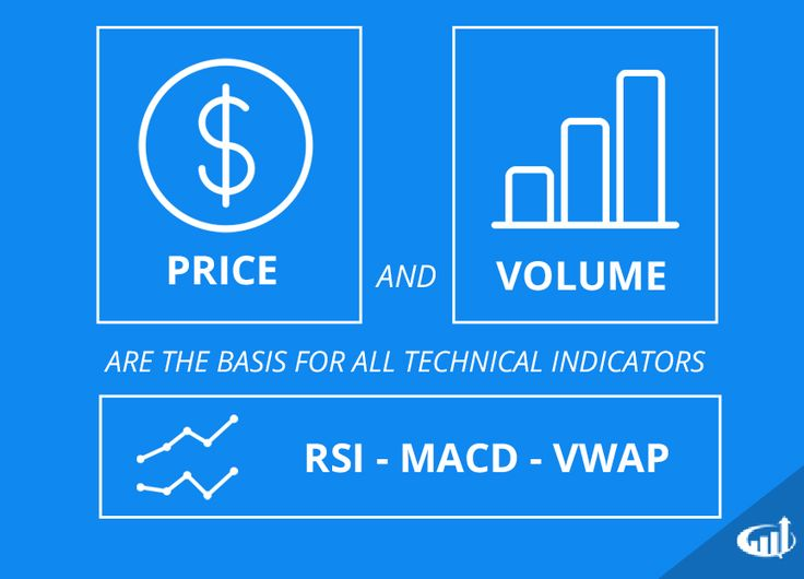 Trade indices with binary options