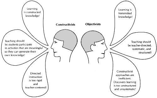 the differences between constructivism and objectivist (http://lanawhite.wordpress.com/2012/04/05/social-constructivism/)
