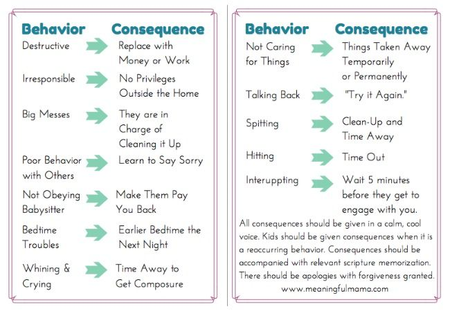 Consequences that Make Sense - Meaningfulmama.com