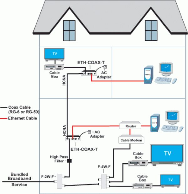 Ethernet Cable Wiring Diagram: Home Internet Wifi Network Solution Cable Laying