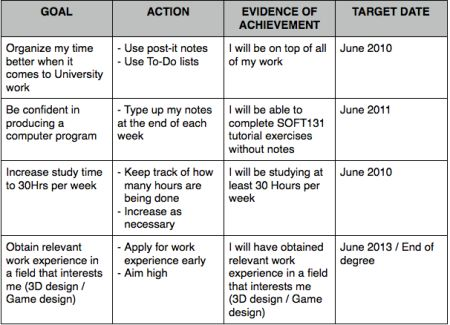 HOW TO Write a PR Plan: Situation Analysis, Research and Goals/Strategy/Objectives
