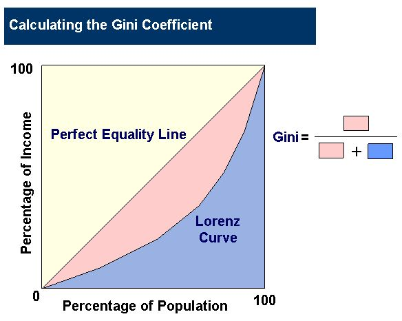 lorenz curve gini coefficient - Google Search