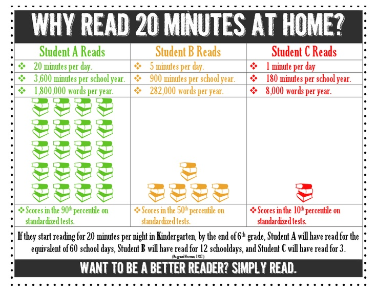 Why Read 20 Minutes at Home2.docx