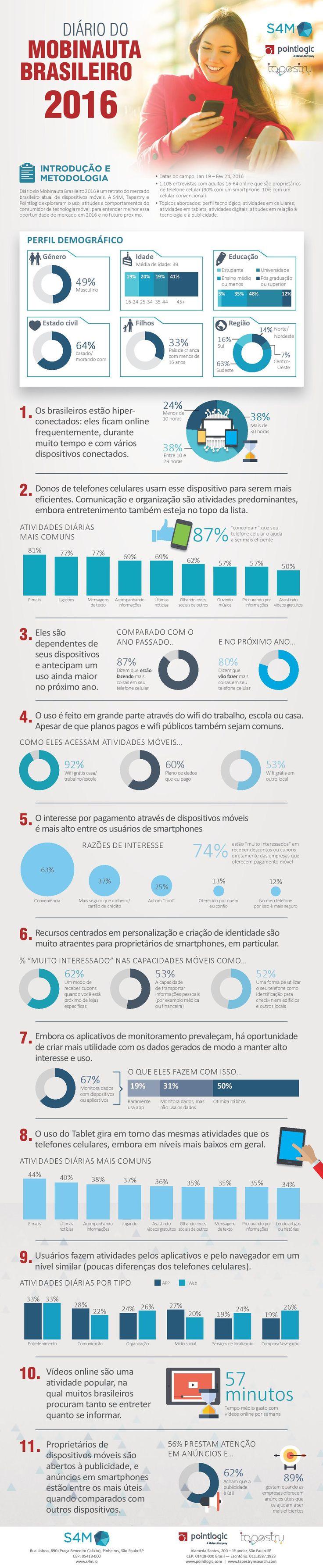 Infográfico mapeia uso de mobile no Brasil - ADNEWS