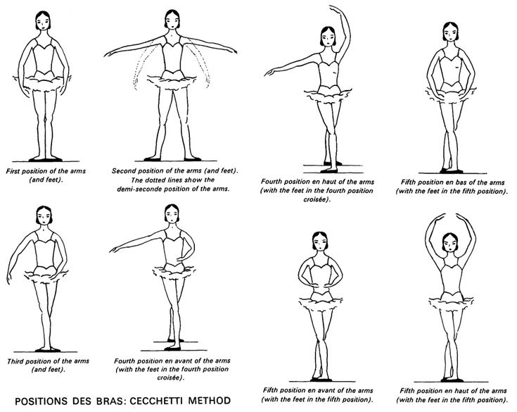 Learning the positions of the feet and arms is essential to ballet class. There are 3 basic methods. Here is the one I teach, Cecchetti. Created by Enrico Cecchetti in the late 1800's