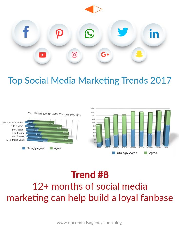 Top Social Media Marketing Trends for 2017: Based on the Industry Report by Social Media Examiner. Trend #8: 12+ months of Social Media Marketing can help build a loyal fanbase For more analysis from the report, read our blog: [Click on Image] #omagency #socialmedia #marketing