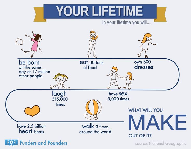 Your Lifetime Facts - In Your Lifetime you will… Source: National Geographic