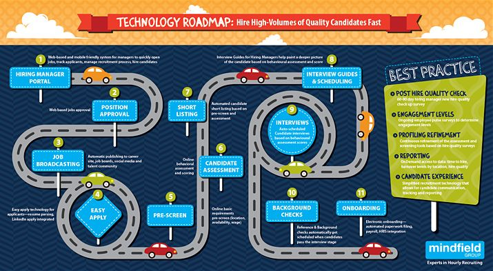 [Infographic] Technology Roadmap for Retail Recruitment Success