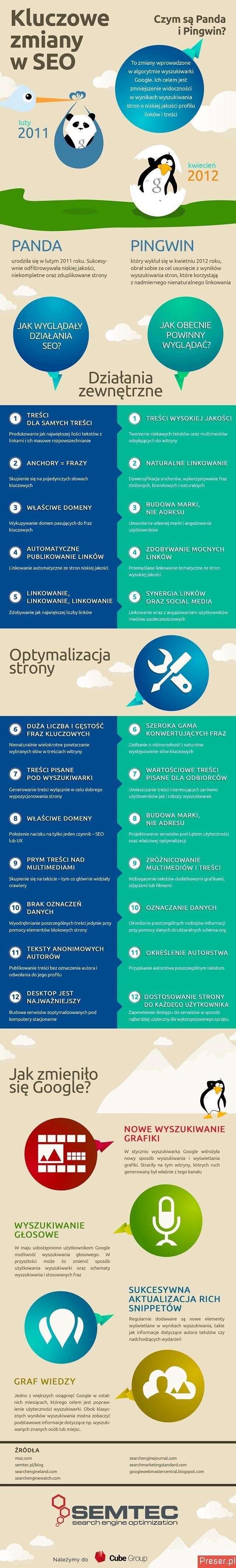 Kluczowe zmiany w SEO? Czym są Panda i Pingwin? #infografika #SEO #algorytm #google #content