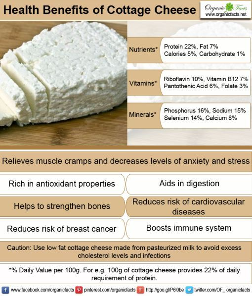 Health benefits of cottage cheese include weight loss, supply of protein, B complex vitamins and healthy fats, reduced risk of breast cancer. Cottage cheese is also a good source of various minerals such as calcium, magnesium, potassium, phosphorous, zinc and selenium which play a vital role in many of the body functions.