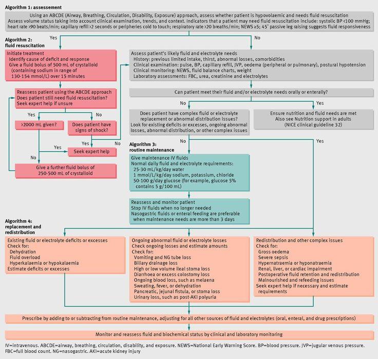 413 best Nursing Injections, IVs, \ VADs images on Pinterest - iv infusion nurse sample resume