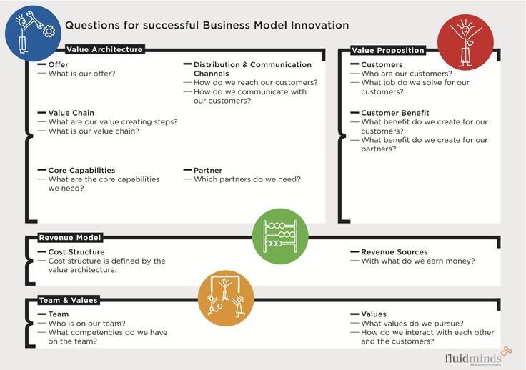 Questions For Successful Business Model Innovation.
