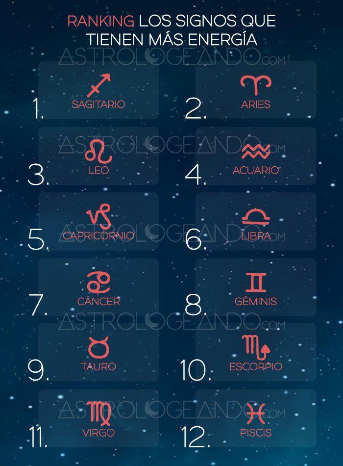 RANKING: LOS SIGNOS QUE TIENEN MÁS ENERGÍA #Astrología #Zodiaco #Astrologeando