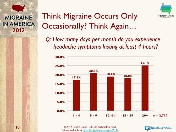 Migraine in America 2102- Migraine Frequency