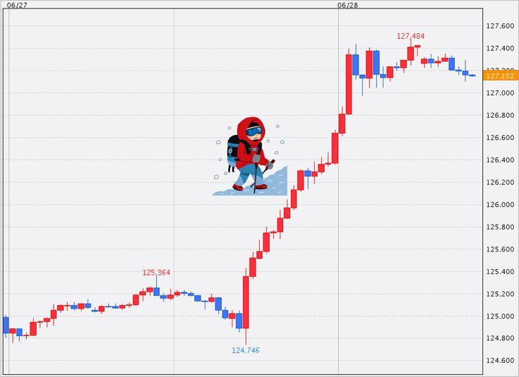 ユーロ円(1時間足)のチャート:外為どっとコムユーロ強すぎぃ!というわけで、ご存知のようにユーロ円が3円近い直...