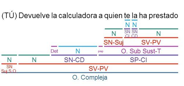 sintaxis fácil para alumnos de lengua