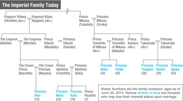 The Future of Japan's Dwindling Imperial Family   Nippon.com