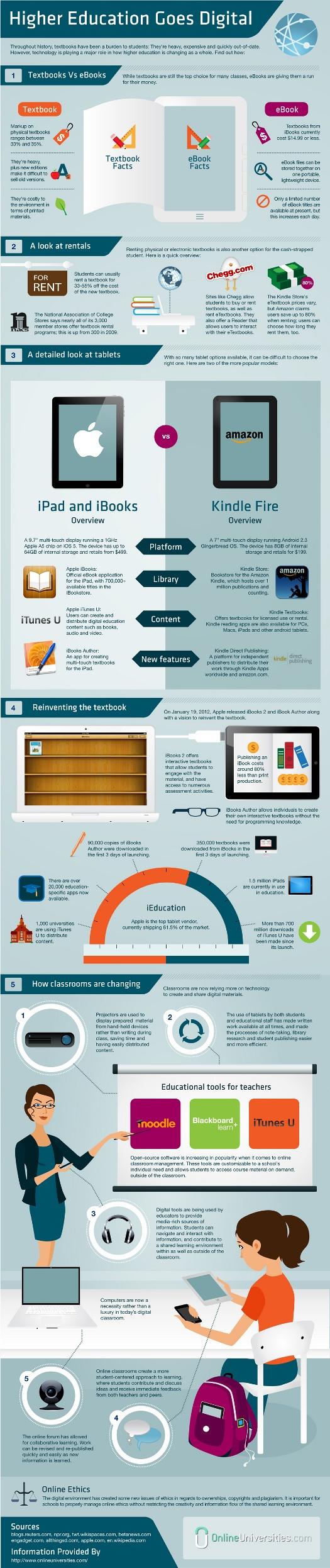 Bildung wird digital [Infografik] - entwickler.com