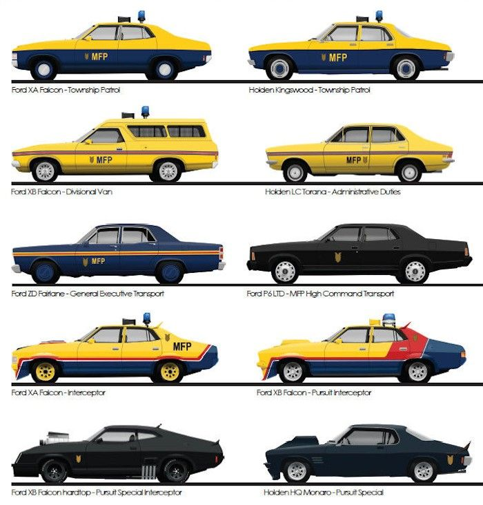 I've been spending a lot of time recently admiring the beauty of the Ford XB Falcon, or the Pursuit (Special) Interceptor to give it its Mad Max moniker. Whilst re-watching the film I found a new appreciation for the vehicles in the film, and an internet search later led me to discover this model chart …