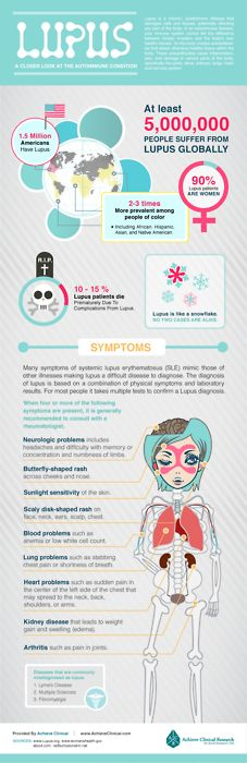 1000+ images about Immune | Lymphatic Nursing on Pinterest | Hiv ...