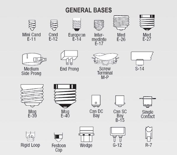 Light Bulb Base Sizes Us Light Bulb Base Types Light