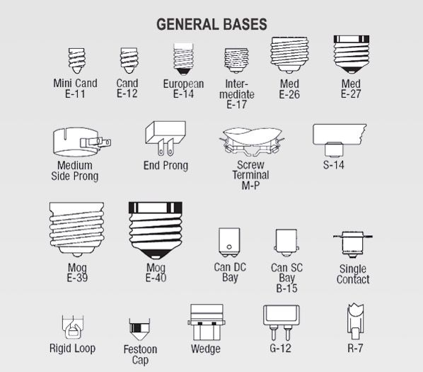 Light Bulb Base Sizes Us Light Bulb Base Types Pacific