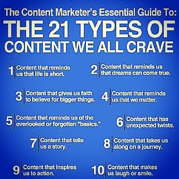 21 types of content your readers crave Source: bitrebels.com #content  #marketing #communication #listening #conversation #discussion #understanding #knowledge #reasoning #evaluation #explanation #strategy #observation #initiative #blogging #attention #inspiration #influence #life #dream #faith #blogging
