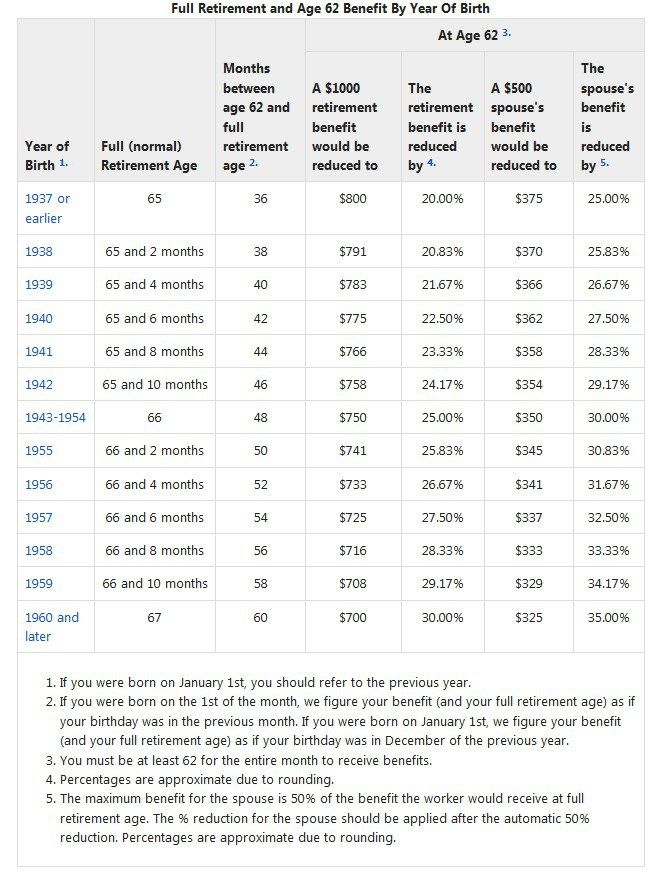 Social Security Full Retirement Age Rising To 67 Retirement Age Retirement Social Security Benefits