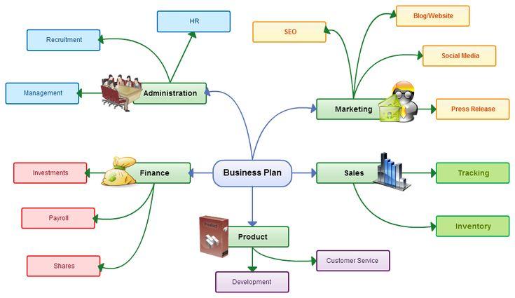 writing research proposal in entrepreneurship